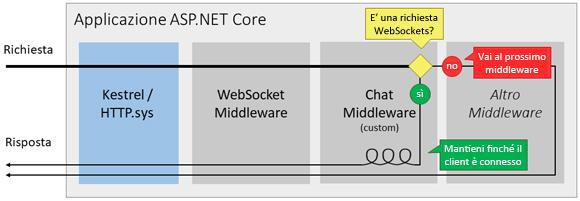 Una chat con #aspnetcore e #websockets http://aspit.co/bmh di @GentiliMoreno #webapi #aspnetcore2