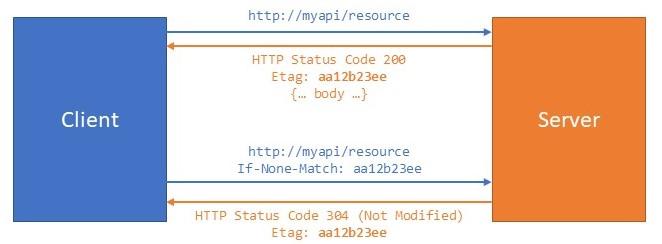Ottimizzare l'utilizzo di banda tramite ETag in #aspnetcore Web API http://aspit.co/bmt di @crad77 #webapi #aspnetcore1 #aspnetcore2