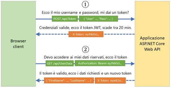 Autenticazione con JWT Token e #aspnetcore Web API http://aspit.co/bm5 di @GentiliMoreno #webapi #aspnetcore1 #aspnetcore2