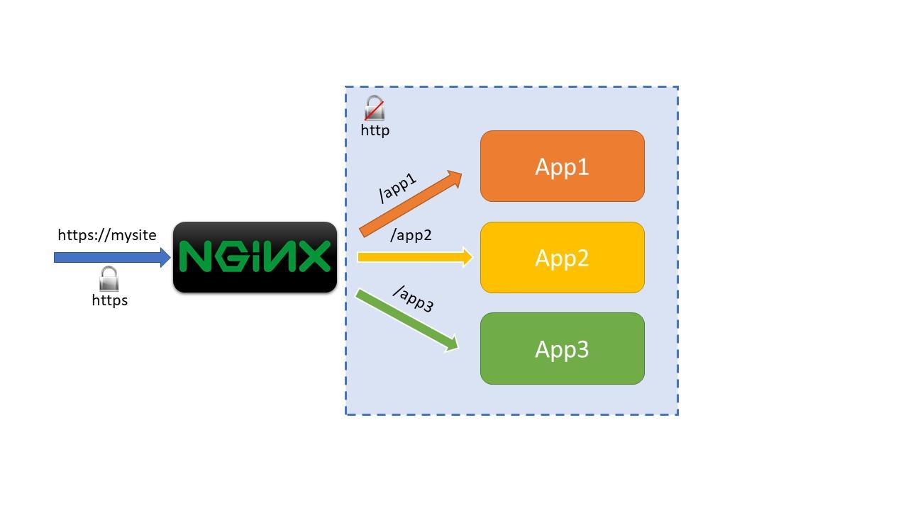Mappare più applicazioni #aspnetcore su un proxy NGINX http://aspit.co/bn6 di @crad77 #webapi #aspnetcore1 #aspnetcore2